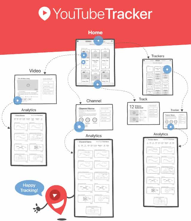 Promotional poster illustrating user flow abd features Richard Young work from InVisionApp Freehand